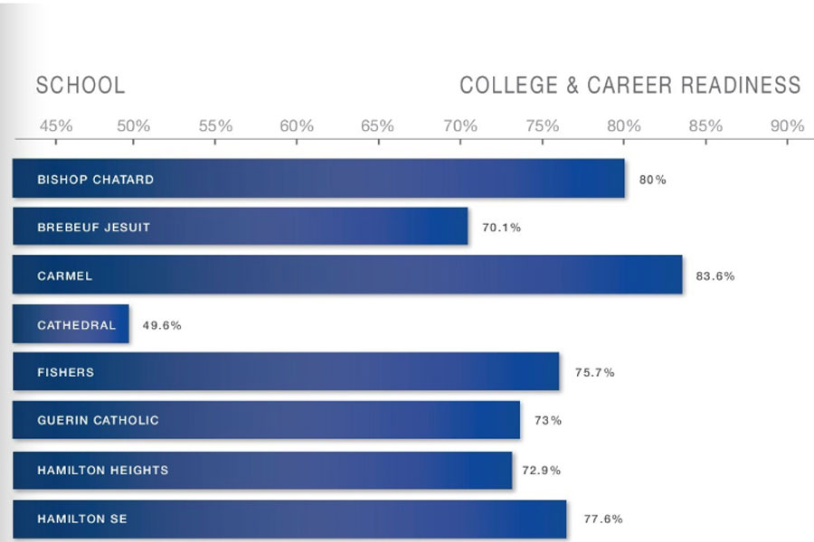 One statistic incorrectly visualized does not actually provide accurate information about a high school.
