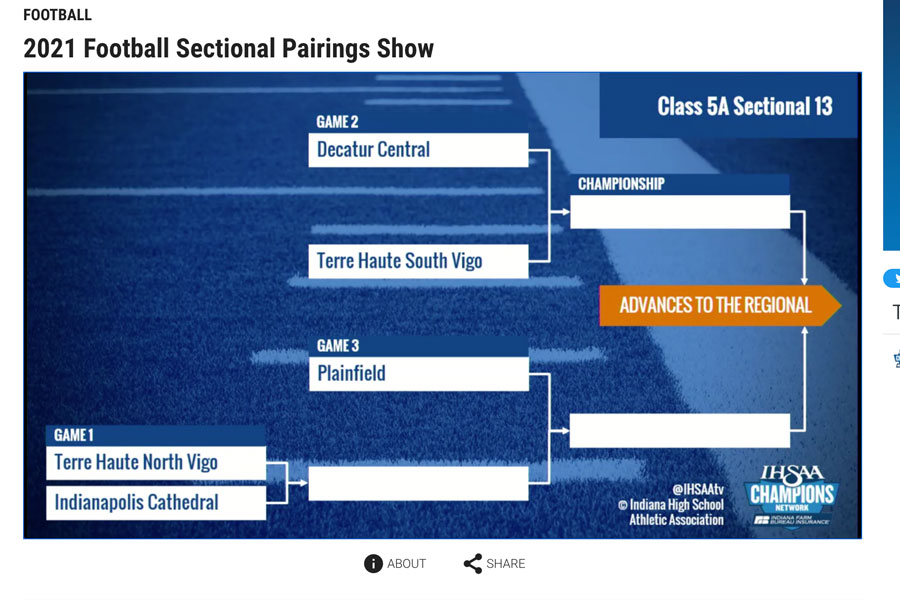 The football pairings show on the IHSAA network displays the Sectional draw that includes Head Coach Mr. Bill Peebles Irish.